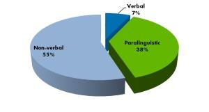 Comunicazione_percentuali
