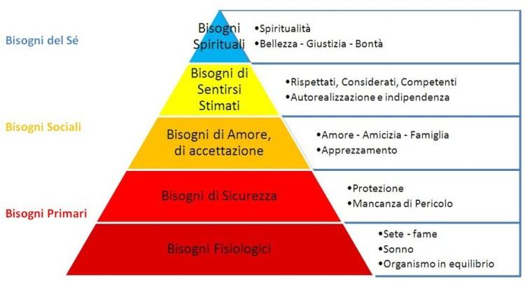 la-piramide-di-maslow-un-perfetto-metodo-di-studio-per-la-vostra-carriera-accademica